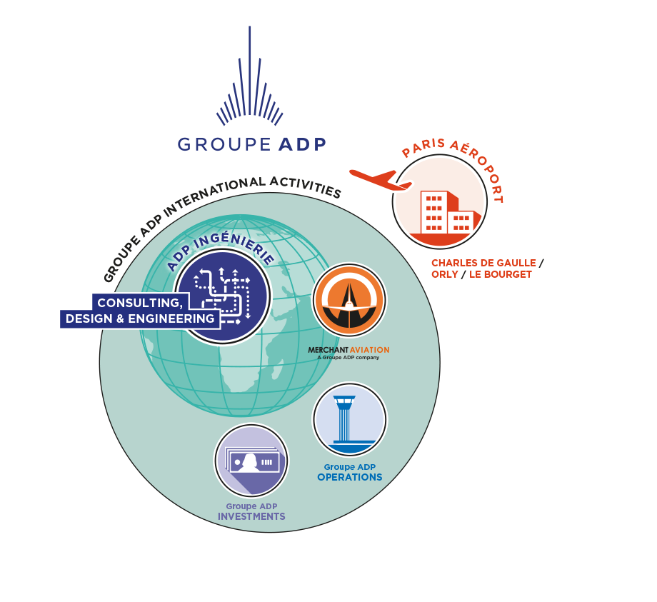Structure du groupe ADP